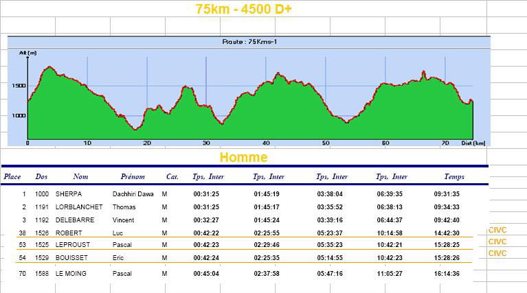 lioran resultats 75km