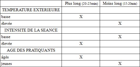 Variation des temps d'échauffement